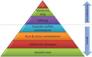 Gezondheid piramide