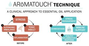 ATT Technique
